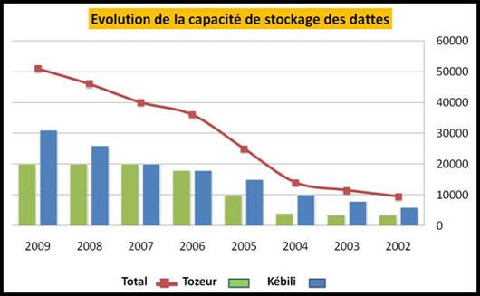 Evolution de la capacité de stockage dans le gouvernorat de Tozeur et Kébili