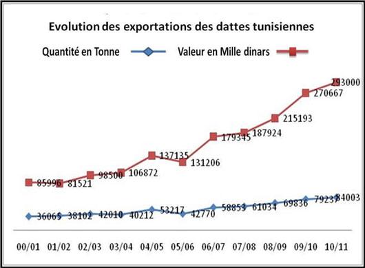Evolution des exportations des dattes durant la dernière décennie