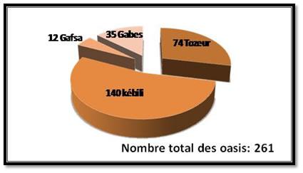 Répartition du nombre d'oasis par gouvernorat