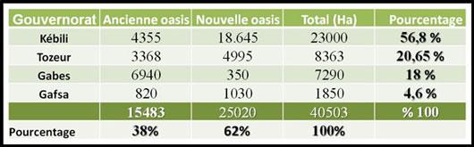 Répartition des oasis par gouvernorat
