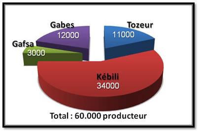 Répartition des producteurs par gouvernorat